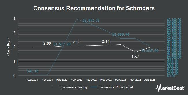 Analyst Recommendations for Schroders (OTCMKTS:SHNWF)