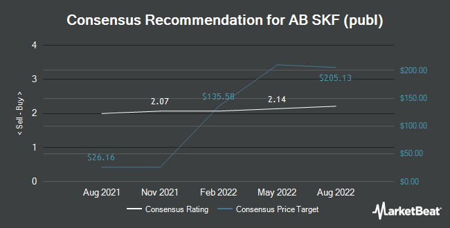 Analyst Recommendations for AB SKF (publ) (OTCMKTS:SKFRY)