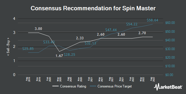 Analyst Recommendations for Spin Master (OTCMKTS:SNMSF)