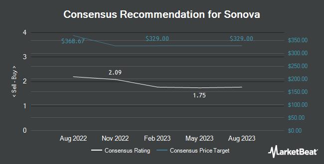 Analyst Recommendations for Sonova (OTCMKTS:SONVY)