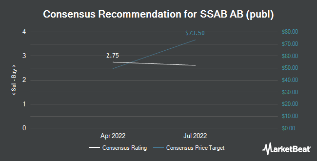 Analyst Recommendations for SSAB AB (publ) (OTCMKTS:SSAAY)