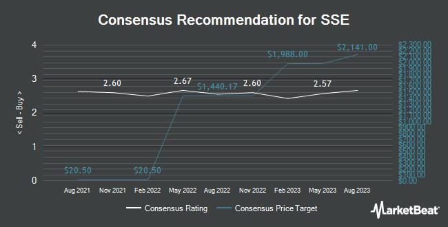 Analyst Recommendations for SSE (OTCMKTS:SSEZY)