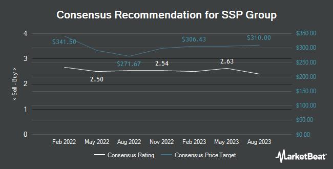 Analyst Recommendations for SSP Group (OTCMKTS:SSPPF)