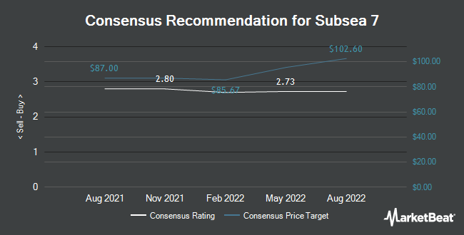 Analyst Recommendations for Subsea 7 (OTCMKTS:SUBCY)