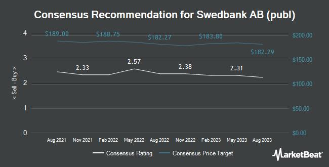 Analyst Recommendations for Swedbank AB (publ) (OTCMKTS:SWDBY)