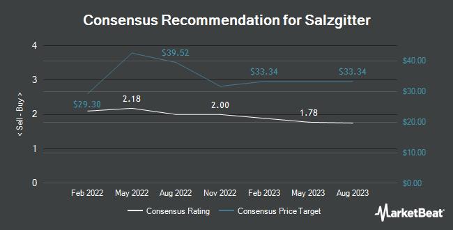 Analyst Recommendations for Salzgitter (OTCMKTS:SZGPY)