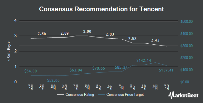 Analyst Recommendations for Tencent (OTCMKTS:TCEHY)