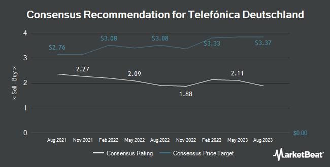 Analyst Recommendations for Telefónica Deutschland (OTCMKTS:TELDF)