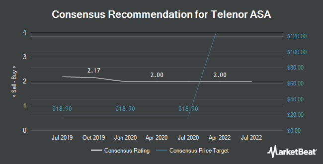 Analyst Recommendations for Telenor ASA (OTCMKTS:TELNY)