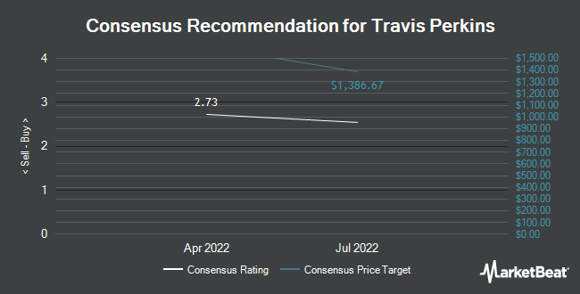 Analyst Recommendations for Travis Perkins (OTCMKTS:TPRKY)