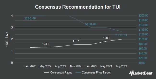 Analyst Recommendations for TUI (OTCMKTS:TUIFY)