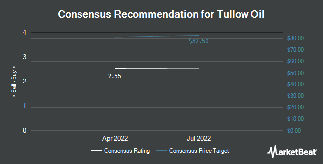 Analyst Recommendations for Tullow Oil (OTCMKTS:TUWOY)
