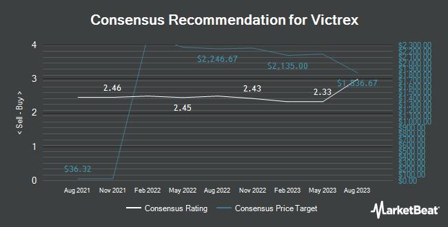Analyst Recommendations for Victrex (OTCMKTS:VTXPF)