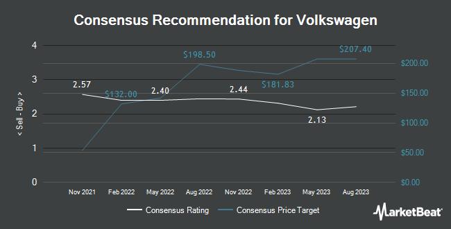 Analyst Recommendations for Volkswagen (OTCMKTS:VWAGY)