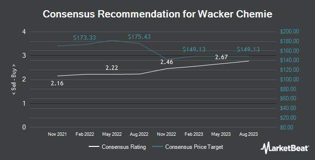 Analyst Recommendations for Wacker Chemie (OTCMKTS:WKCMF)