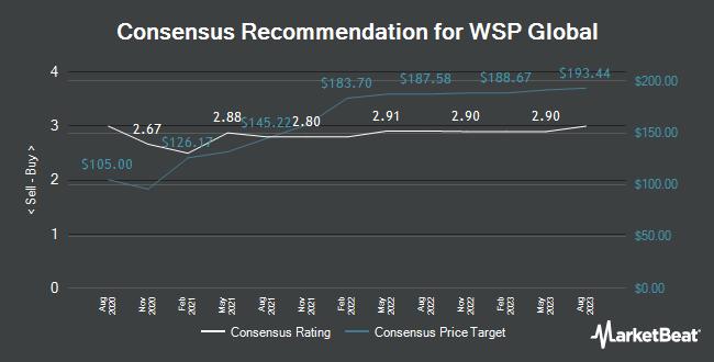 Analyst Recommendations for WSP Global (OTCMKTS:WSPOF)