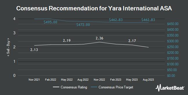 Analyst Recommendations for Yara International ASA (OTCMKTS:YARIY)