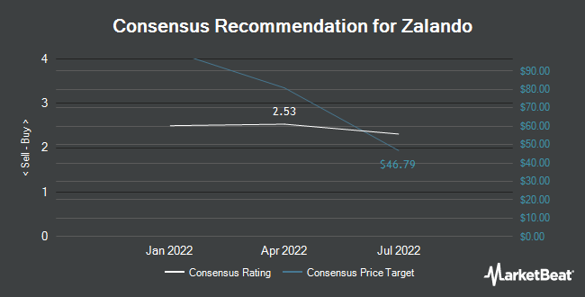 Analyst Recommendations for Zalando (OTCMKTS:ZLNDY)