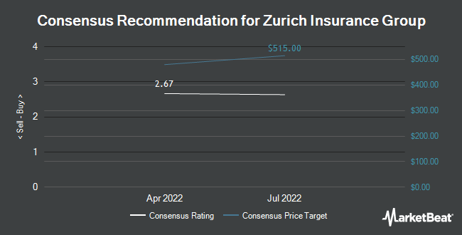 Analyst Recommendations for Zurich Insurance Group (OTCMKTS:ZURVY)