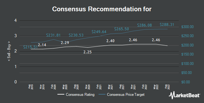Analyst Recommendations for Volvo (STO:VOLV.B)