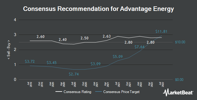 Analyst Recommendations for Advantage Oil & Gas (TSE:AAV)