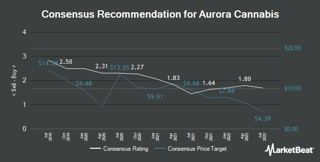 Analyst Recommendations for Aurora Cannabis (TSE:ACB)
