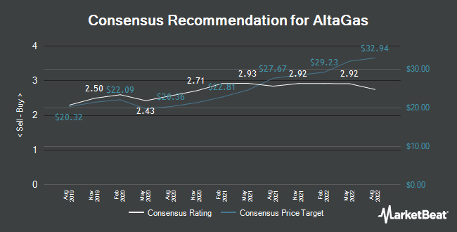 Analyst Recommendations for Altagas (TSE:ALA)
