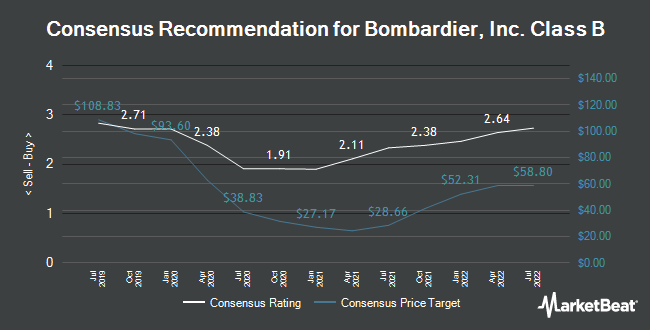 Analyst Recommendations for Bombardier, Inc. Class B (TSE:BBD.B)