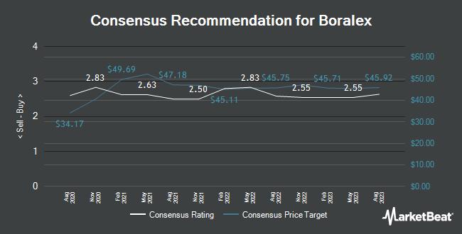Analyst Recommendations for Boralex (TSE:BLX)