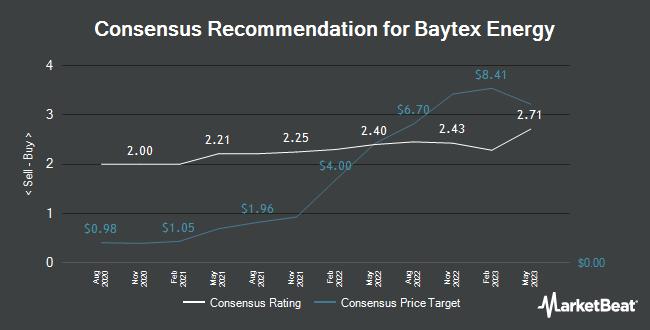 Analyst Recommendations for Baytex Energy (TSE:BTE)