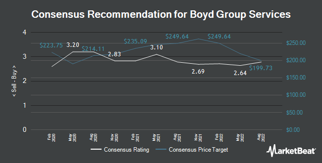 Analyst Recommendations for Boyd Group Services (TSE:BYD)