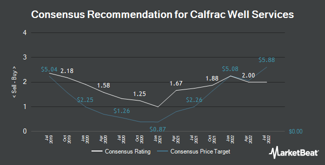 Analyst Recommendations for Calfrac Well Services (TSE:CFW)