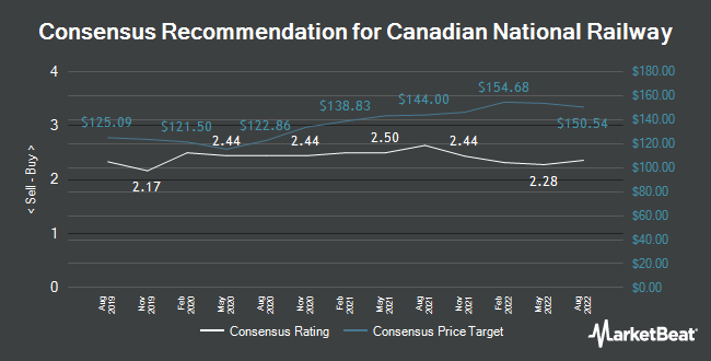 Analyst Recommendations for Canadian National Railway (TSE:CNR)