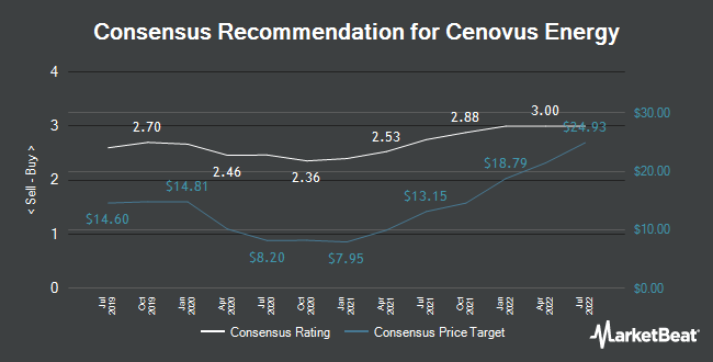 Analyst Recommendations for Cenovus Energy (TSE:CVE)