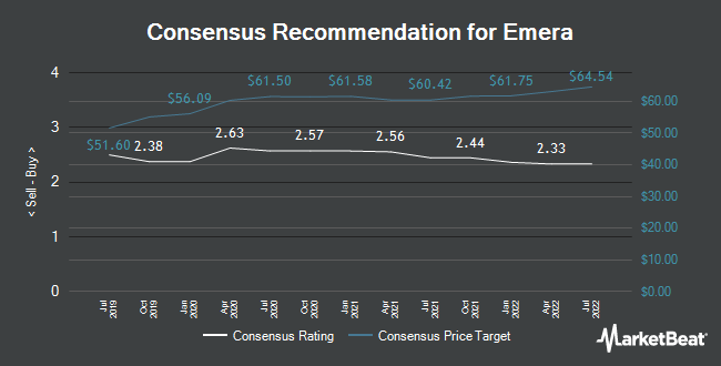 Analyst Recommendations for Emera (TSE:EMA)
