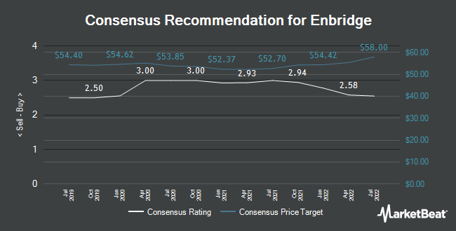 Analyst Recommendations for Enbridge Inc. (ENB.TO) (TSE:ENB)