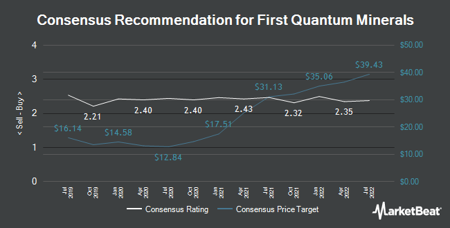 Analyst Recommendations for First Quantum Minerals (TSE:FM)