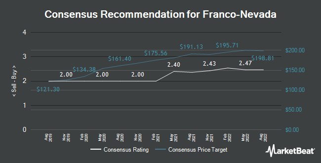 Analyst Recommendations for Franco-Nevada (TSE:FNV)