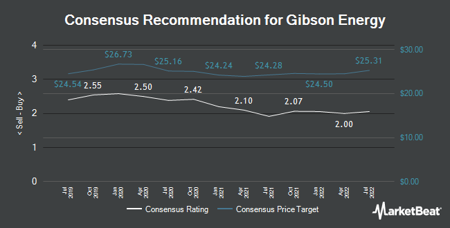 Analyst Recommendations for Gibson Energy (TSE:GEI)