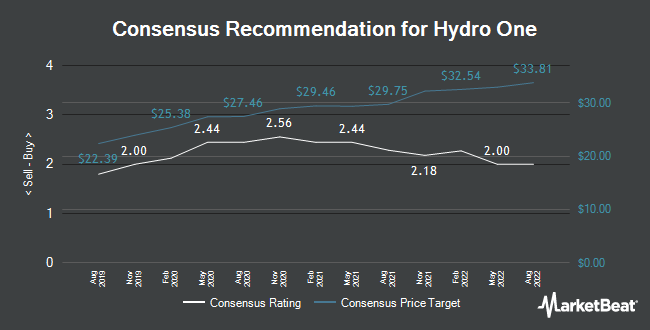 Analyst Recommendations for Hydro One (TSE:H)