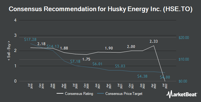 Analyst Recommendations for Husky Energy (TSE:HSE)