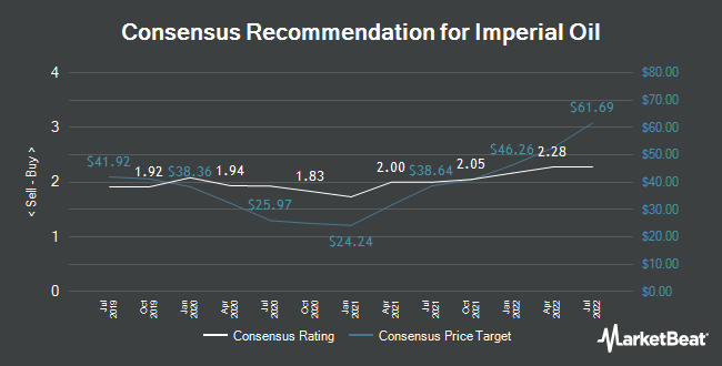 Analyst Recommendations for Imperial Oil (TSE:IMO)