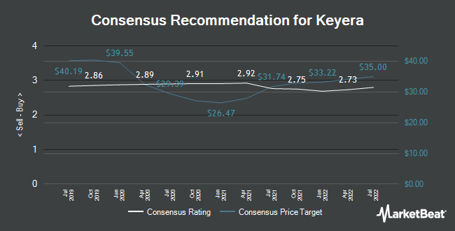 Analyst Recommendations for Keyera (TSE:KEY)