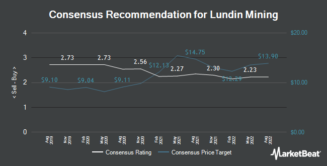 Analyst Recommendations for Lundin Mining (TSE:LUN)
