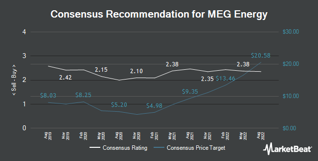 Analyst Recommendations for MEG Energy (TSE:MEG)