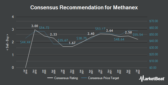 Analyst Recommendations for Methanex (TSE:MX)