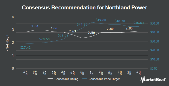 Analyst Recommendations for Northland Power Inc. (NPI.TO) (TSE:NPI)