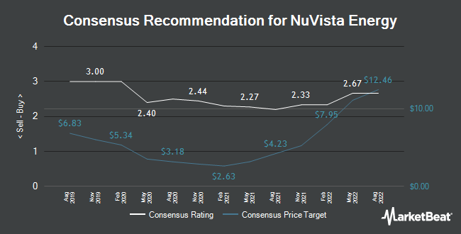 Analyst Recommendations for Nuvista Energy (TSE:NVA)