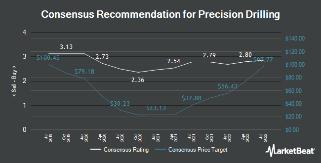 Analyst Recommendations for Precision Drilling (TSE:PD)