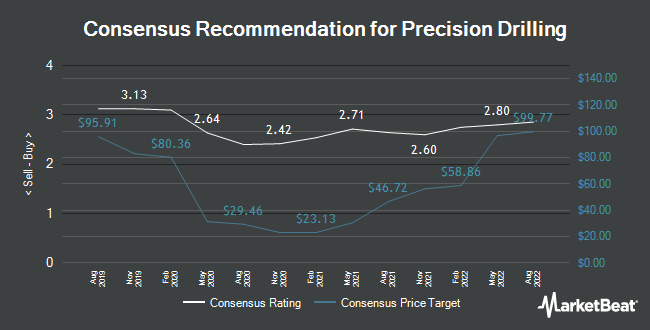 Analyst Recommendations for Precision Drilling Co. (PD.TO) (TSE:PD)